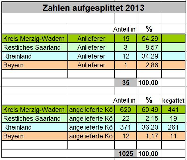 Zahlen gesplittet_2013