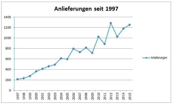 Anlieferungen_ab1997