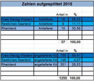 Zahlen_aufgesplittet_2015