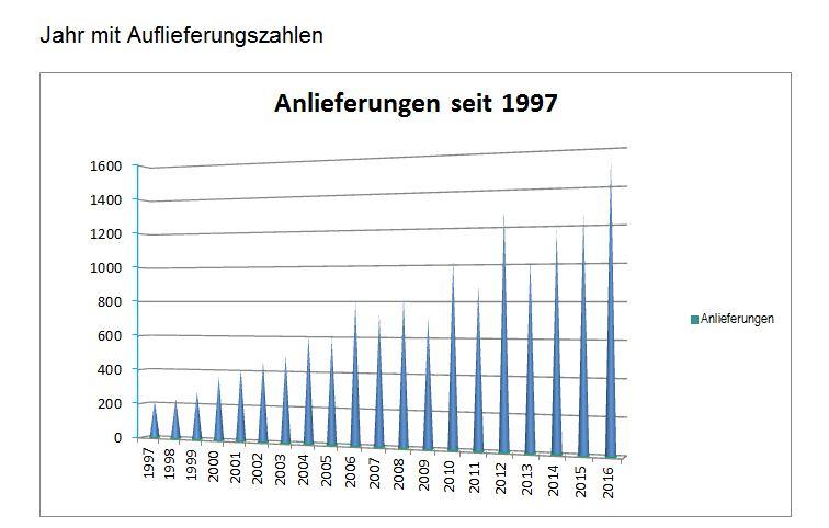 anlieferungen-seit_1997
